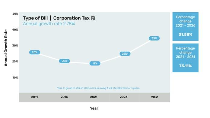 3 - Conversion Tax