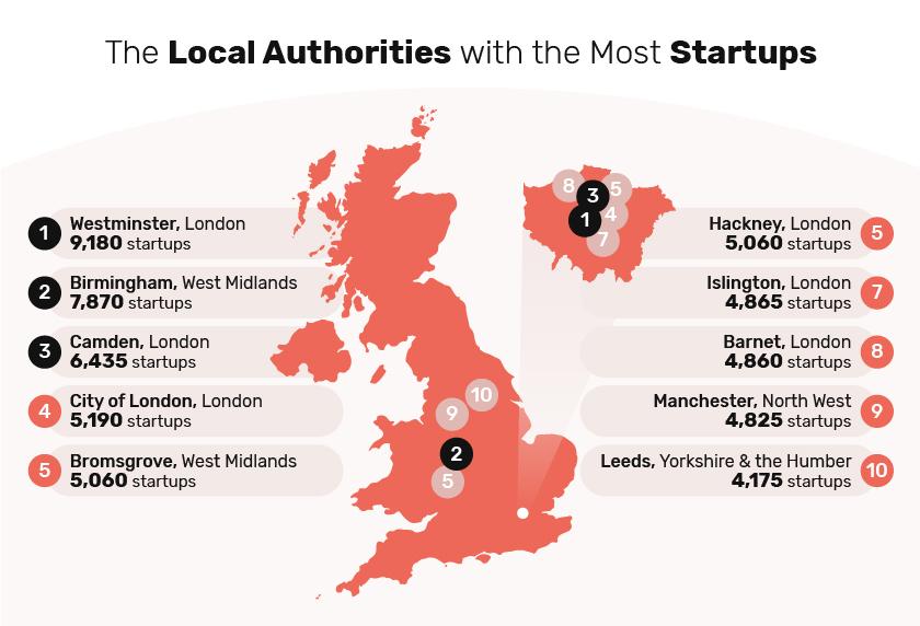 4-la-startups