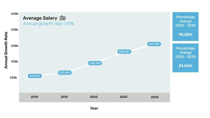5 - Average Salary