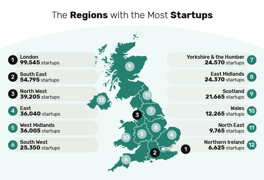 5-regions-startups