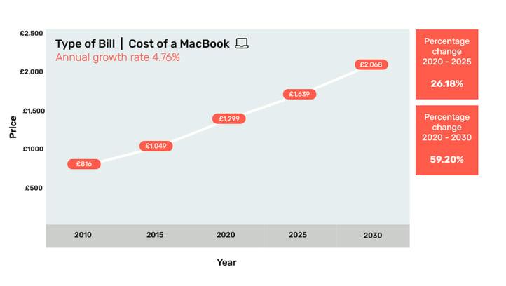 6 - Cost of MacBook