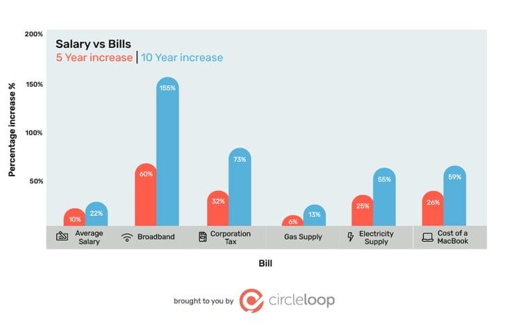 7 - Salary vs Bills