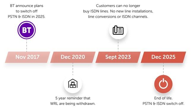 CL-BT-ISDN-Timeline